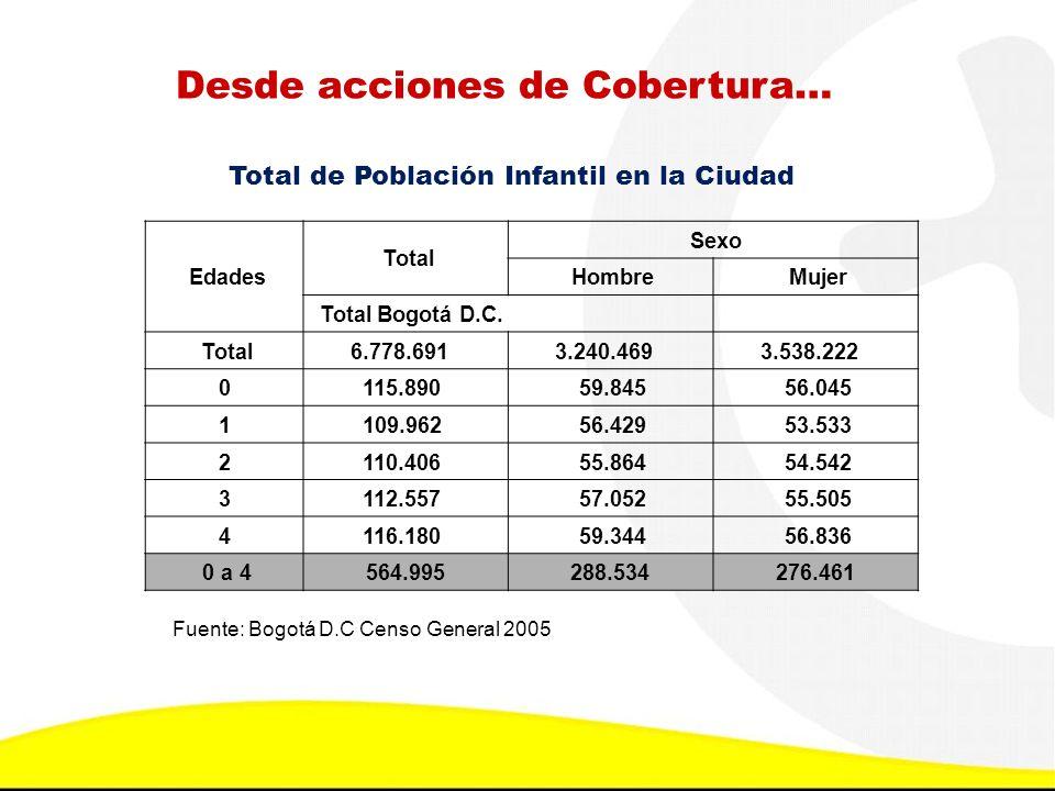 Total de Población Infantil en la Ciudad