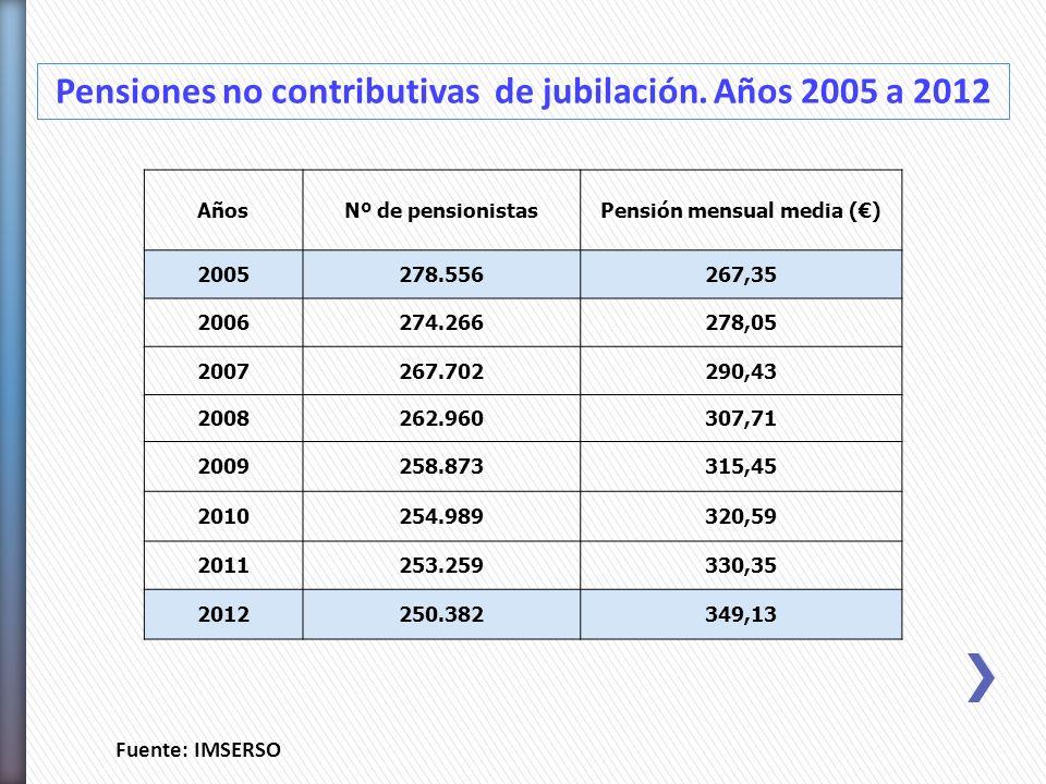 Pensiones no contributivas de jubilación. Años 2005 a 2012