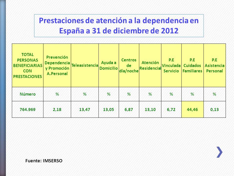 Prestaciones de atención a la dependencia en España a 31 de diciembre de 2012