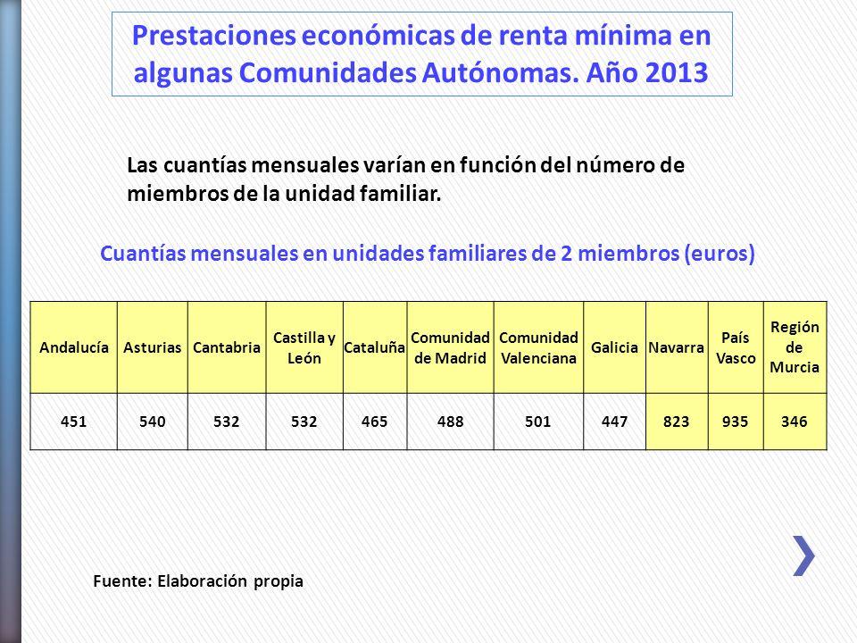 Prestaciones económicas de renta mínima en algunas Comunidades Autónomas. Año 2013