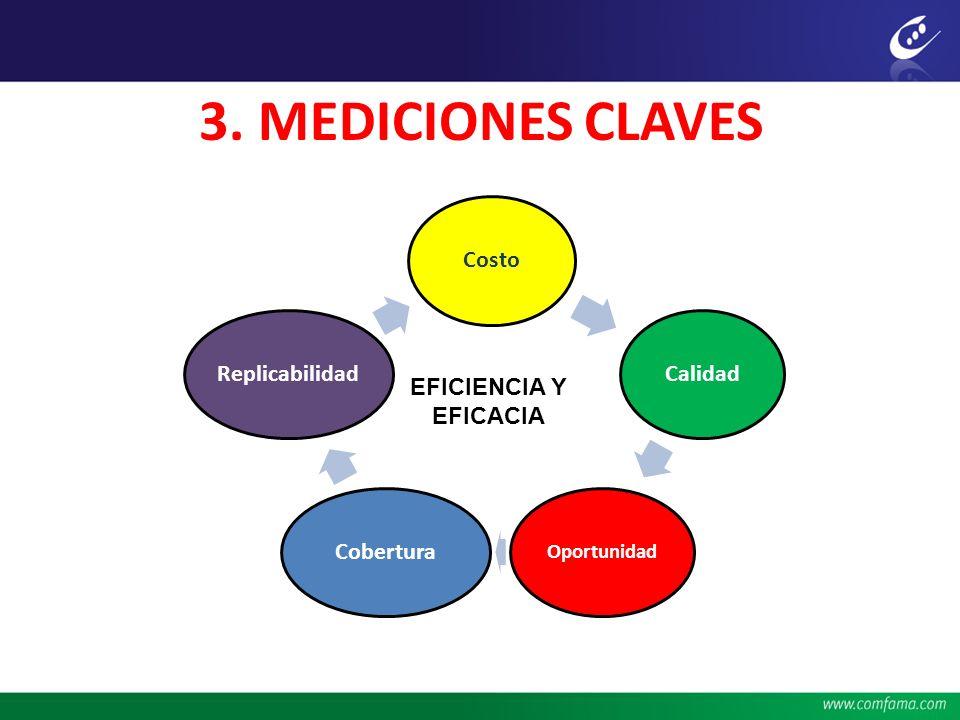 3. MEDICIONES CLAVES Costo Calidad Cobertura Replicabilidad