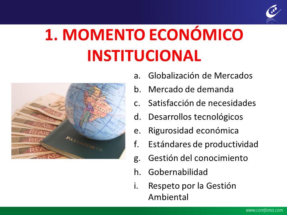 1. MOMENTO ECONÓMICO INSTITUCIONAL