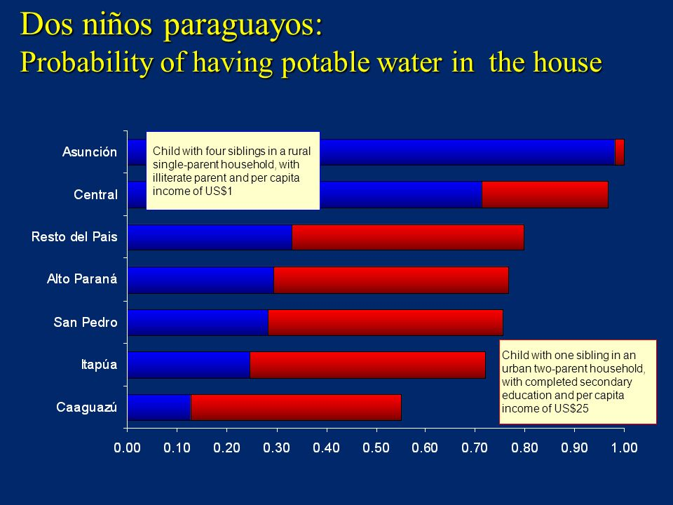 Dos niños paraguayos: Probability of having potable water in the house