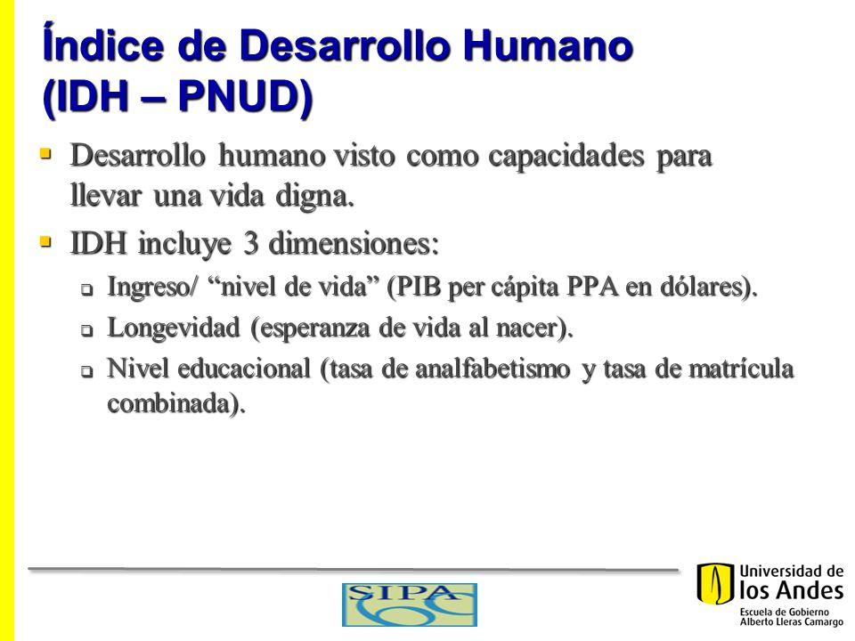 Índice de Desarrollo Humano (IDH – PNUD)