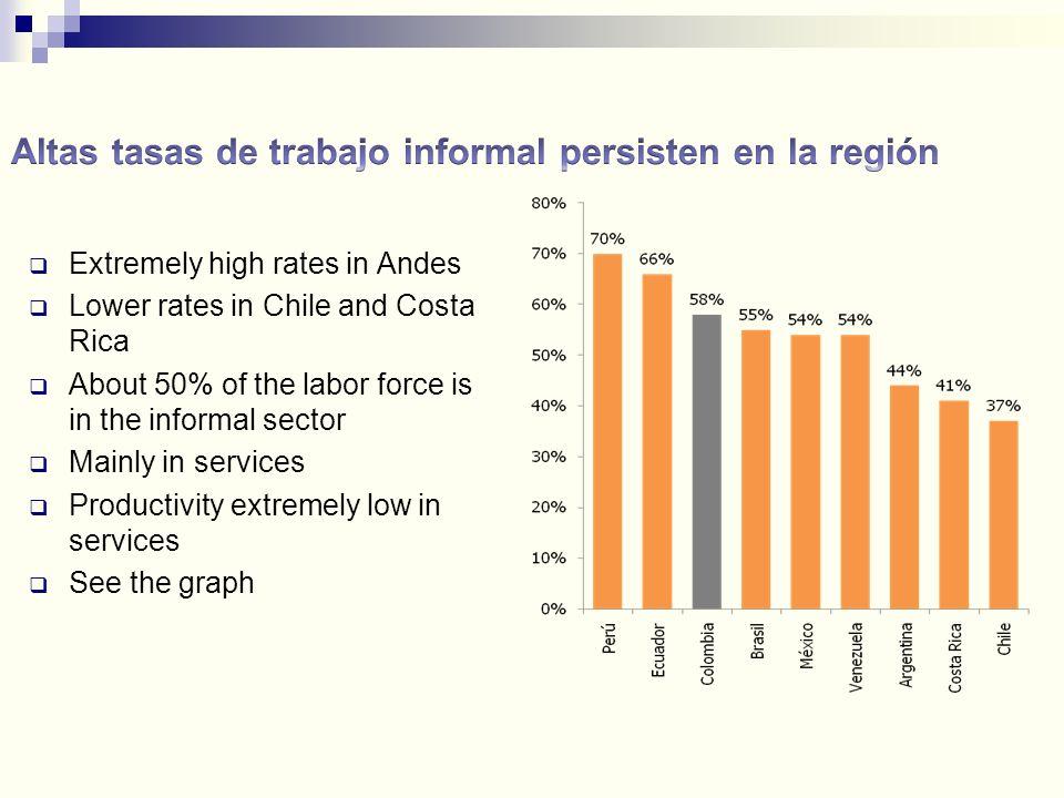Altas tasas de trabajo informal persisten en la región