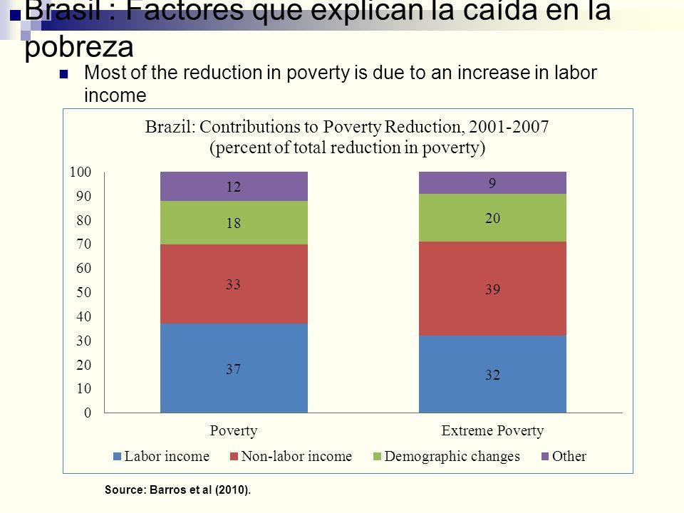 Brasil : Factores que explican la caída en la pobreza