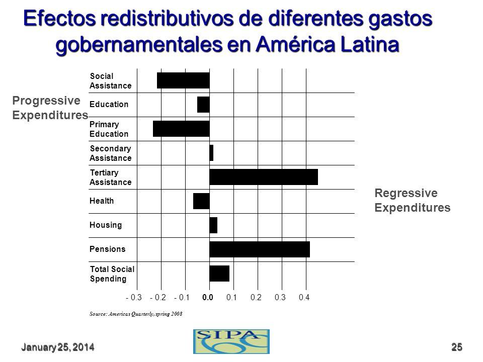Efectos redistributivos de diferentes gastos gobernamentales en América Latina