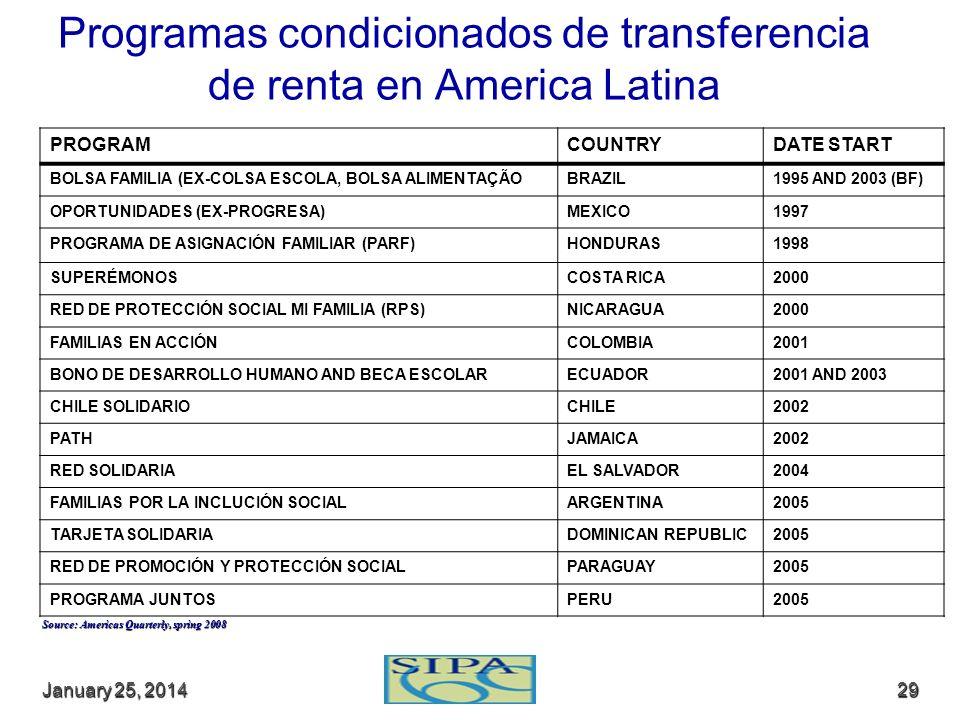 Programas condicionados de transferencia de renta en America Latina