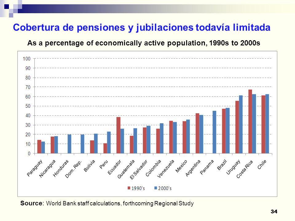 Cobertura de pensiones y jubilaciones todavía limitada