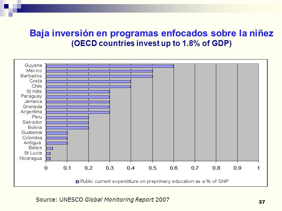 Baja inversión en programas enfocados sobre la niñez (OECD countries invest up to 1.8% of GDP)