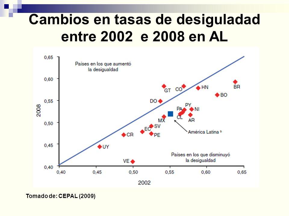 Cambios en tasas de desiguladad entre 2002 e 2008 en AL