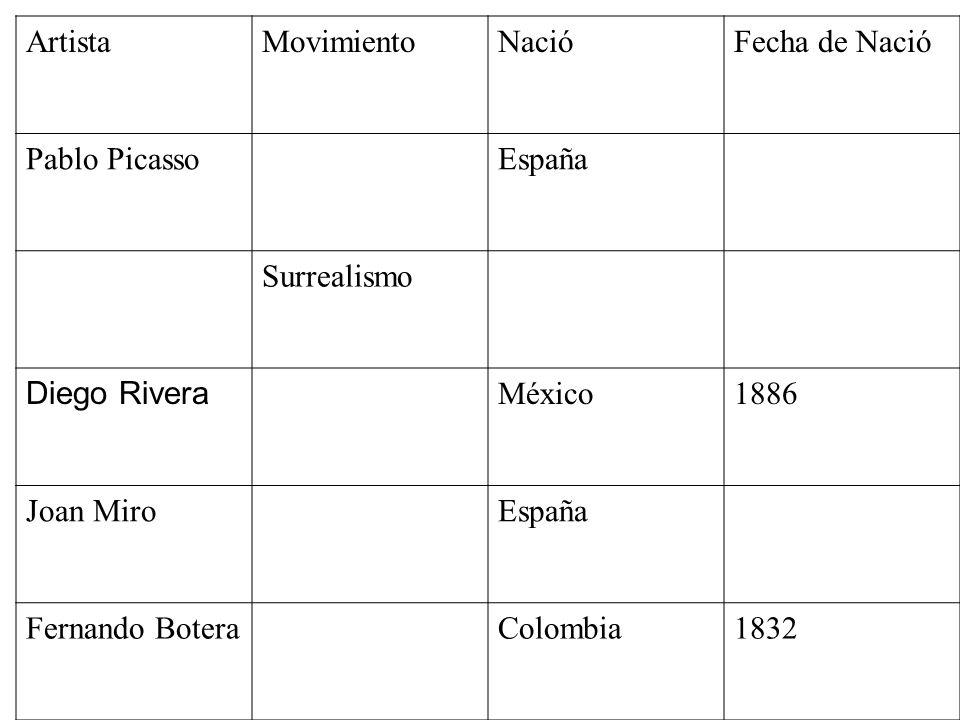 Artista Movimiento. Nació. Fecha de Nació. Pablo Picasso. España. Surrealismo. Diego Rivera. México.