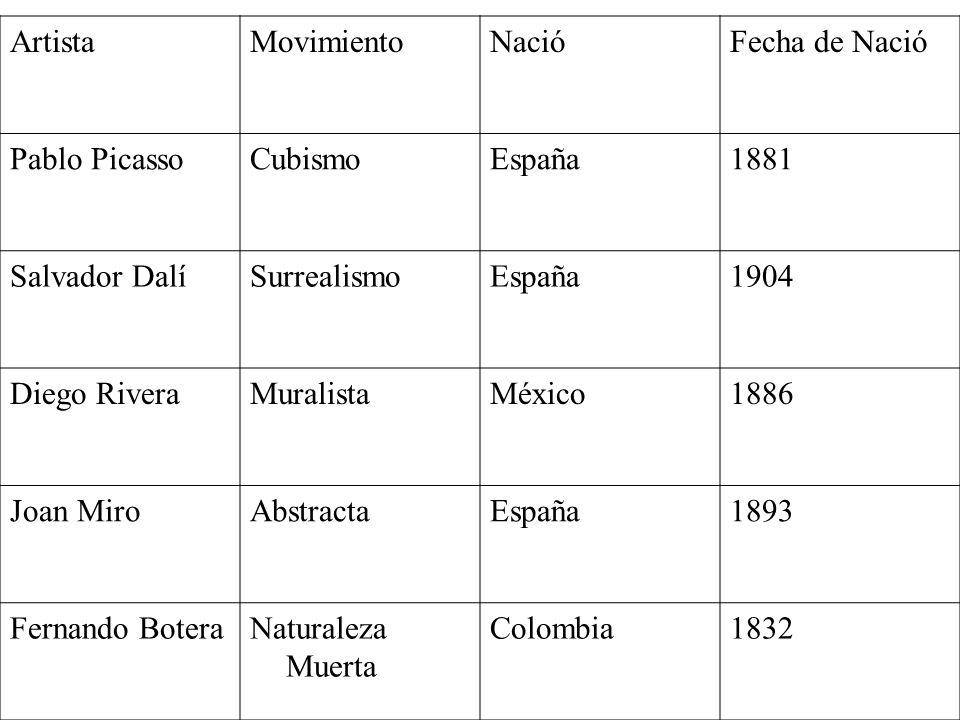 Artista Movimiento. Nació. Fecha de Nació. Pablo Picasso. Cubismo. España. 1881. Salvador Dalí.