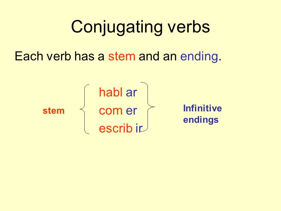 Conjugating verbs Each verb has a stem and an ending. habl ar com er