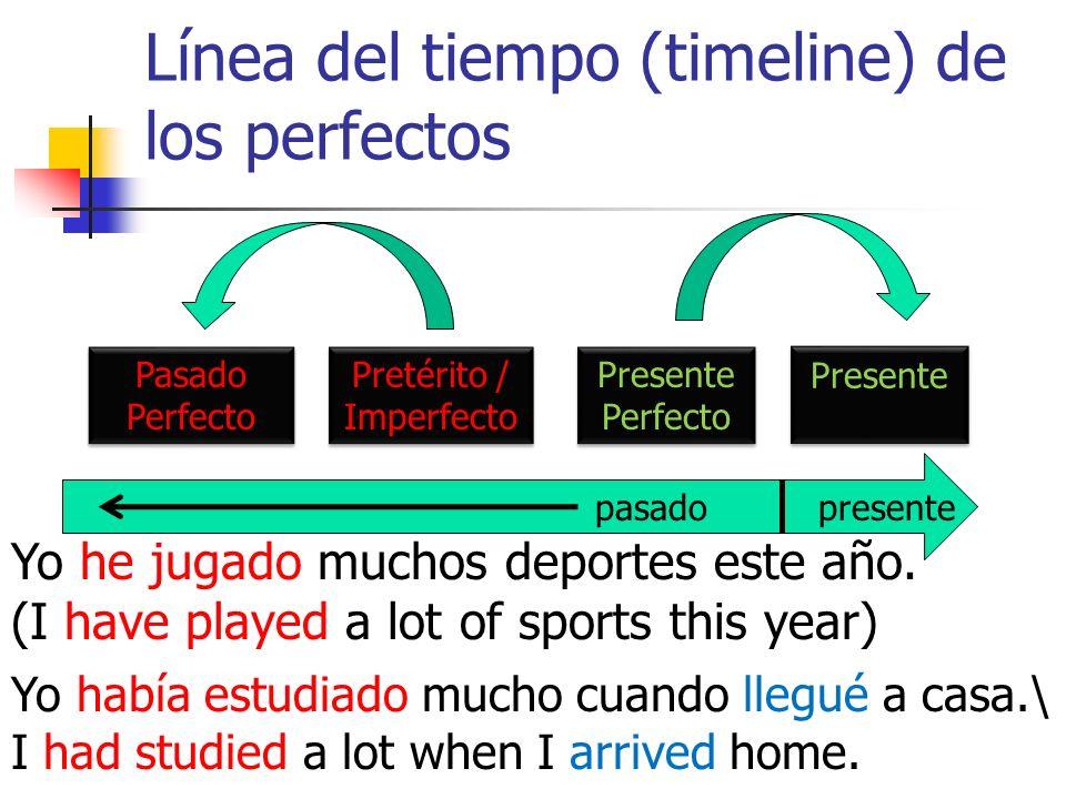 Línea del tiempo (timeline) de los perfectos