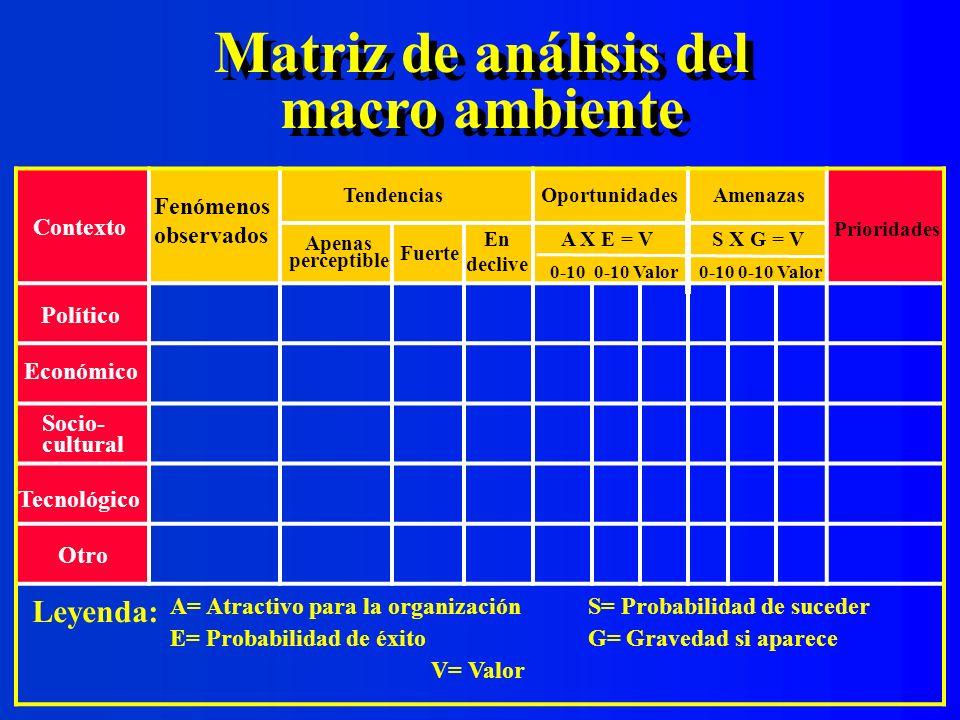 Matriz de análisis del macro ambiente
