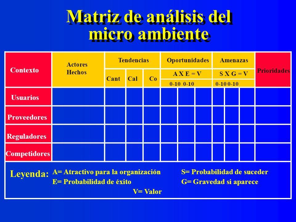 Matriz de análisis del micro ambiente