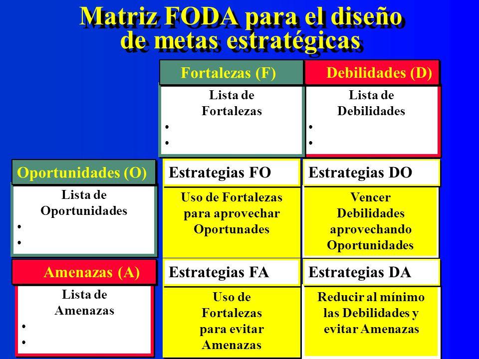 Matriz FODA para el diseño