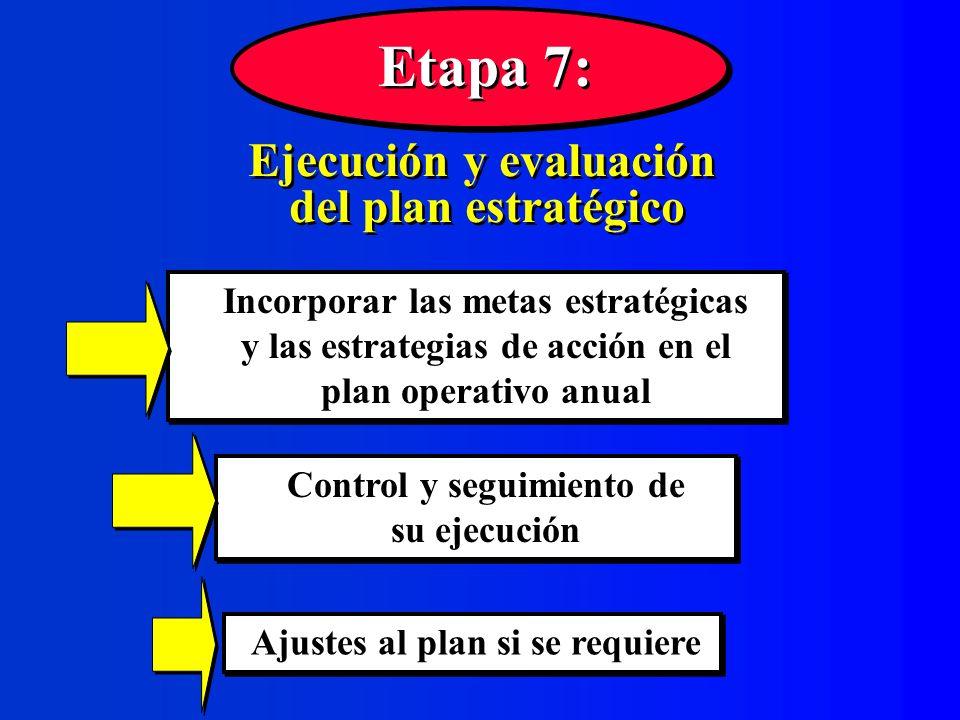 Ejecución y evaluación