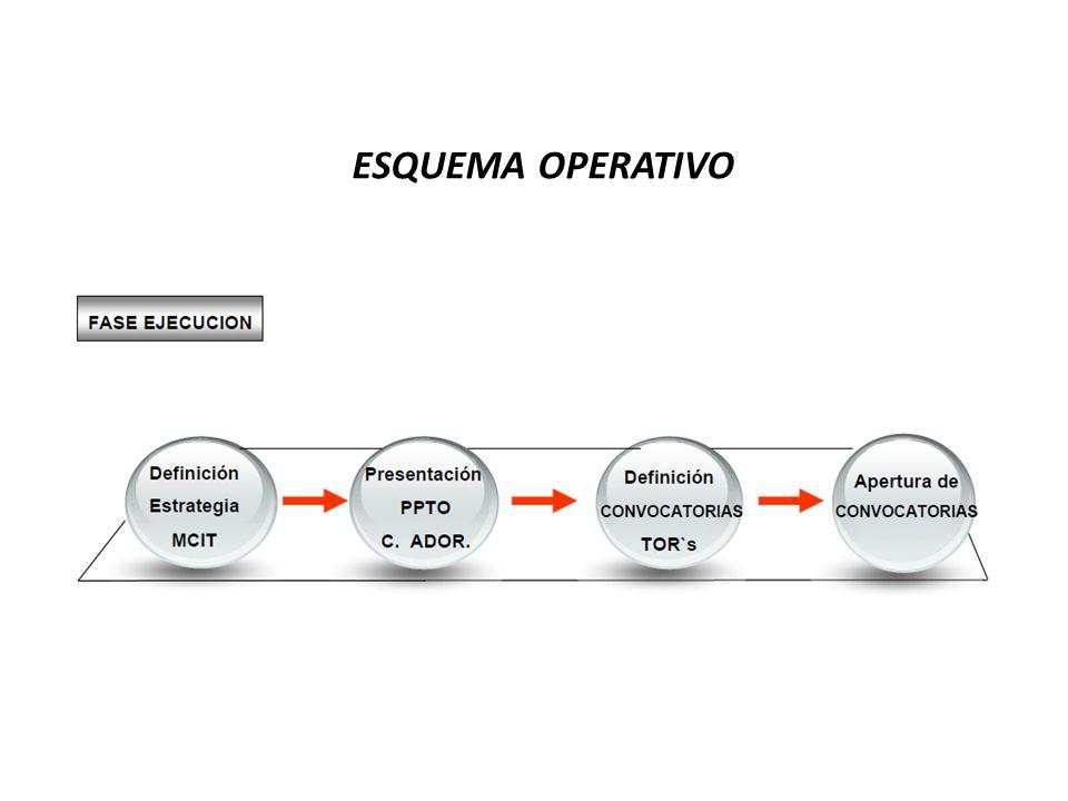 ESQUEMA OPERATIVO