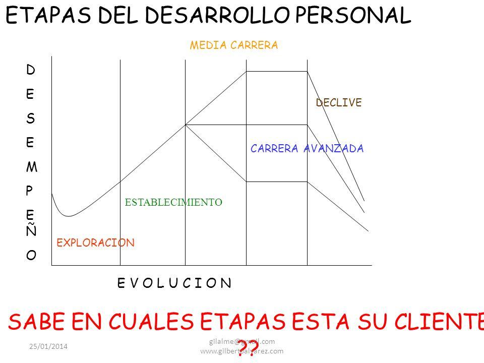 ETAPAS DEL DESARROLLO PERSONAL
