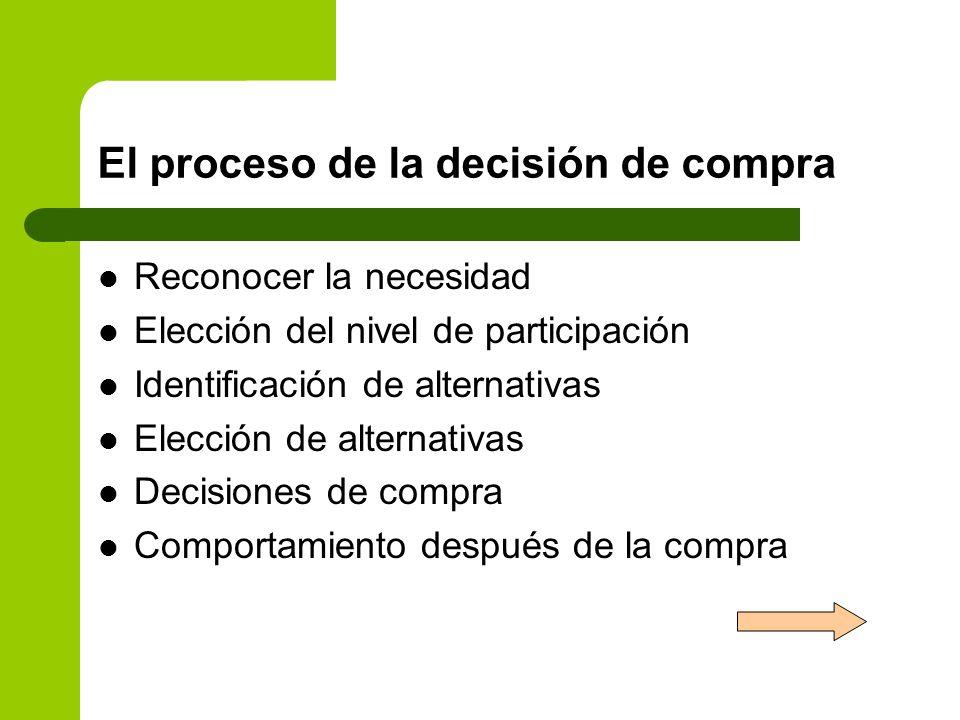El proceso de la decisión de compra