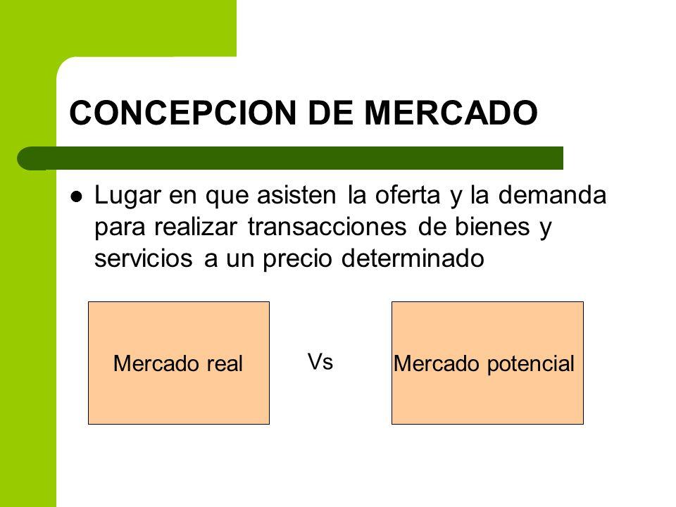 CONCEPCION DE MERCADO Lugar en que asisten la oferta y la demanda para realizar transacciones de bienes y servicios a un precio determinado.