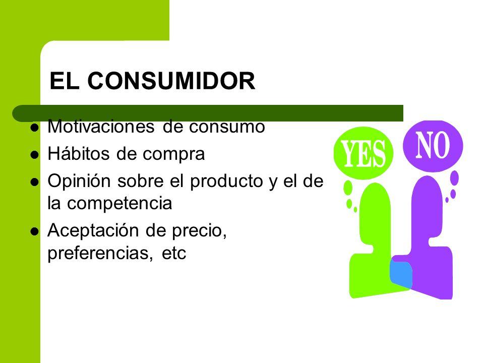 EL CONSUMIDOR Motivaciones de consumo Hábitos de compra