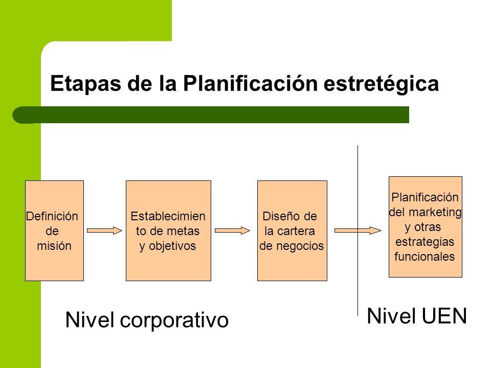 Etapas de la Planificación estretégica