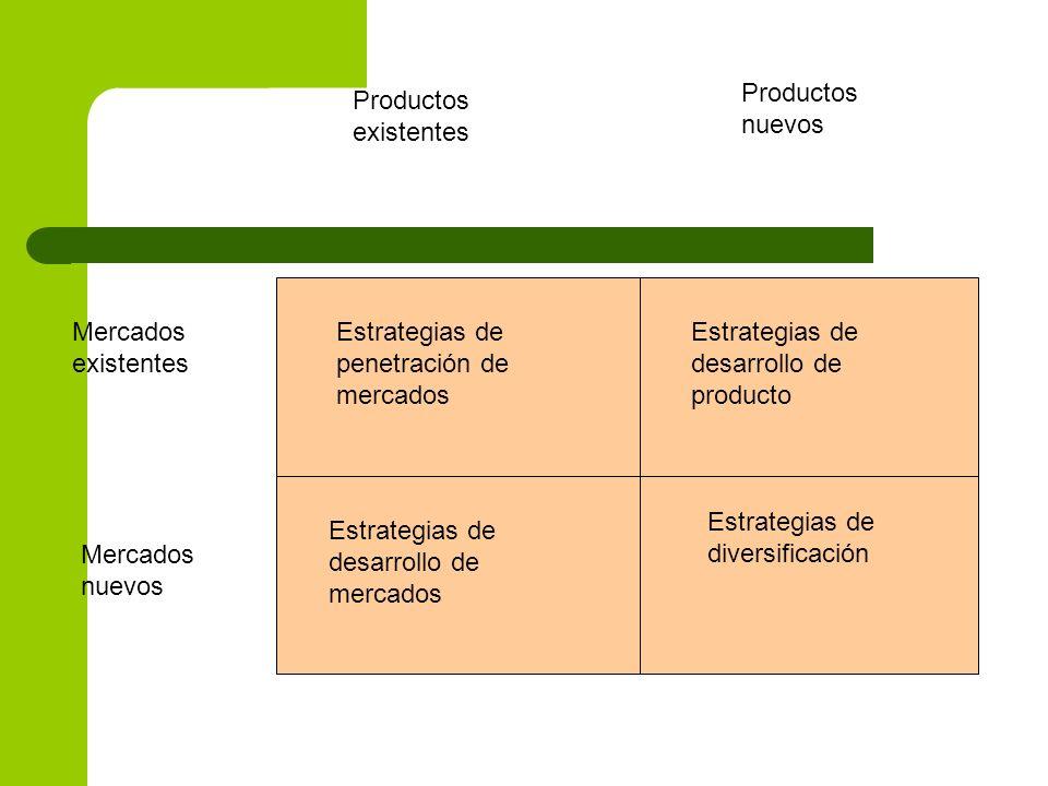 Productos nuevosProductos existentes. Mercados existentes. Estrategias de penetración de mercados. Estrategias de desarrollo de producto.