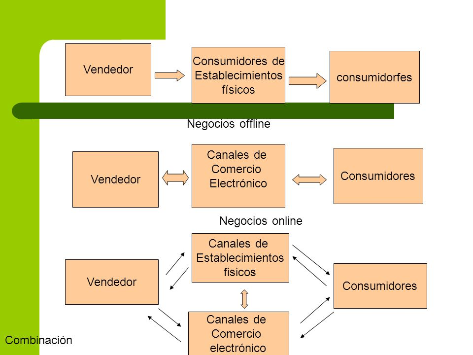 Vendedor Consumidores de. Establecimientos. físicos. consumidorfes. Negocios offline. Canales de.