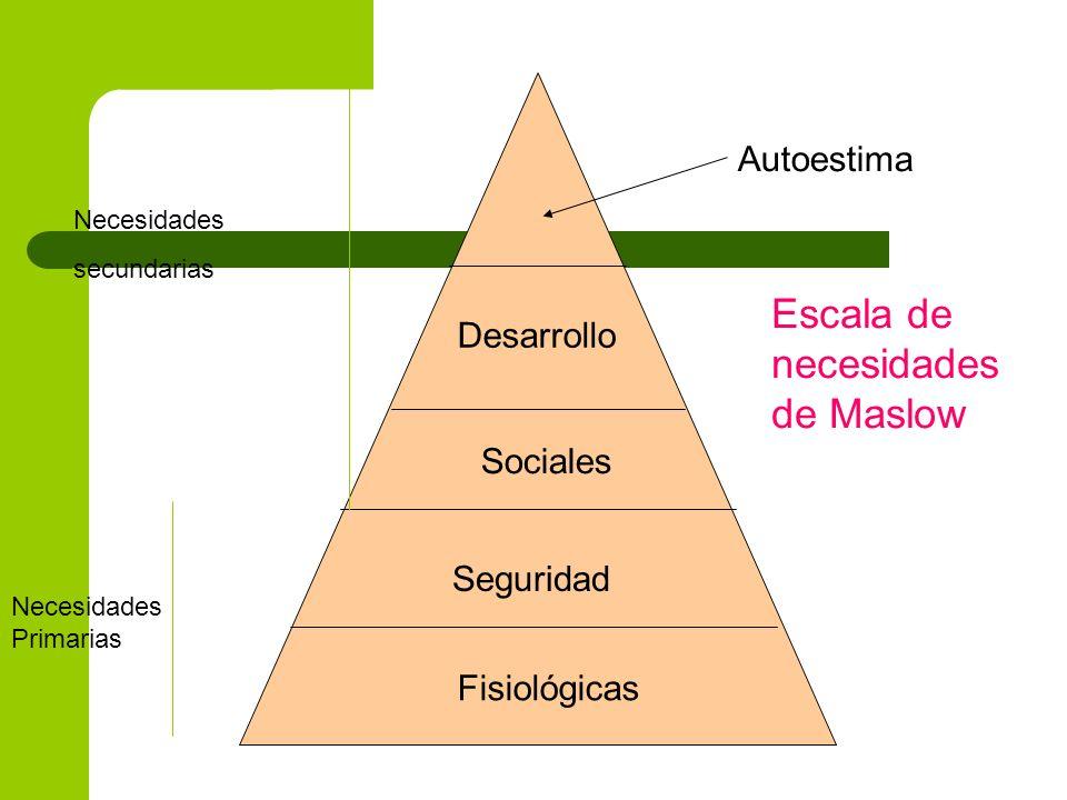 Escala de necesidades de Maslow