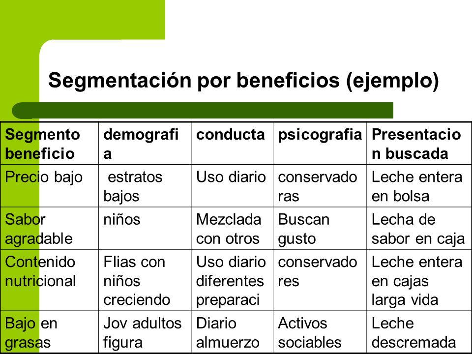 Segmentación por beneficios (ejemplo)