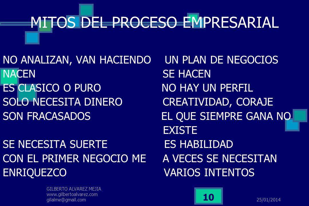 MITOS DEL PROCESO EMPRESARIAL