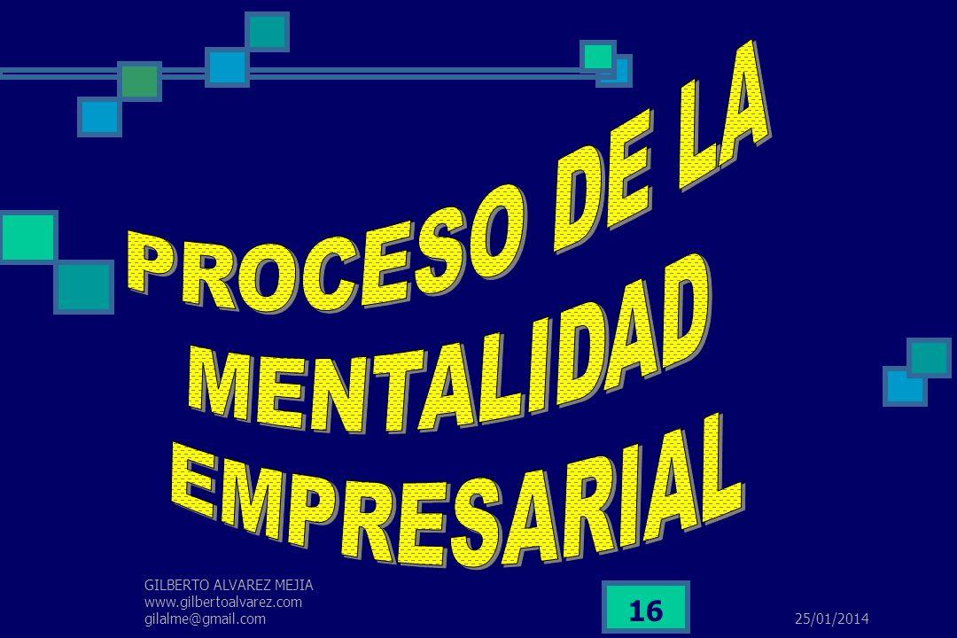 PROCESO DE LA MENTALIDAD EMPRESARIAL
