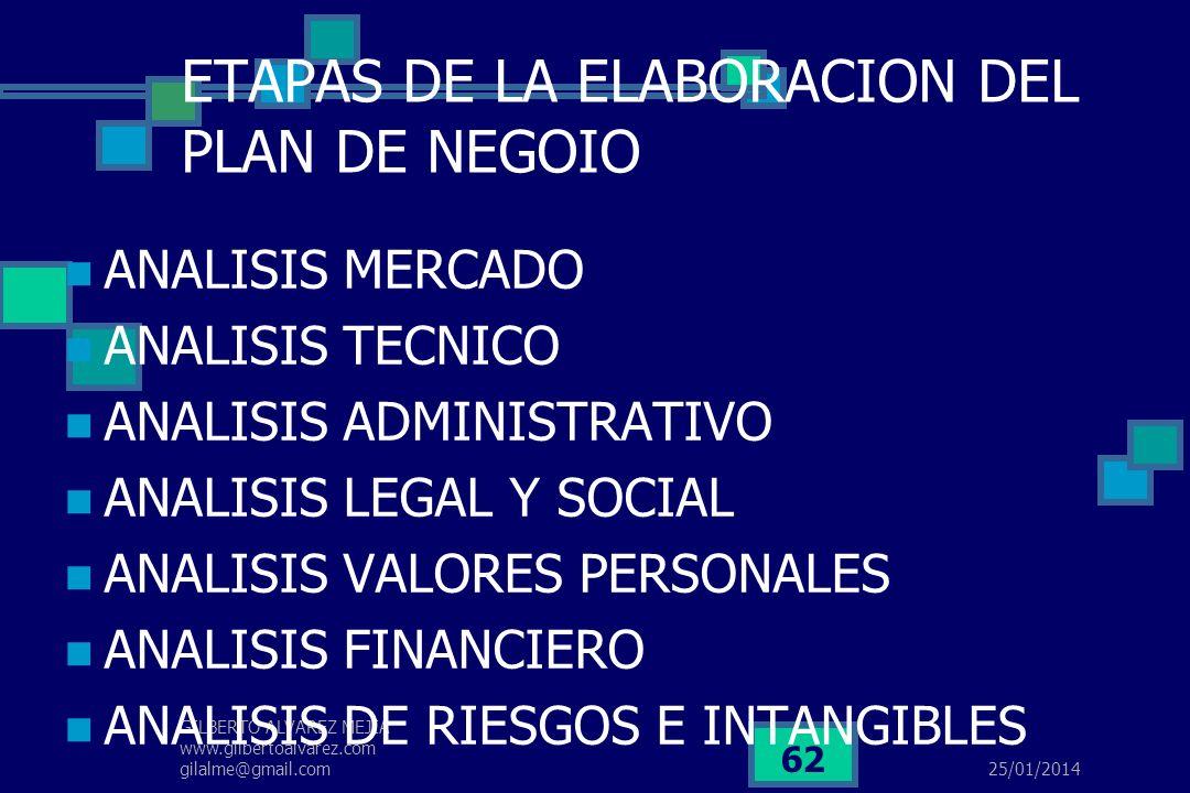 ETAPAS DE LA ELABORACION DEL PLAN DE NEGOIO
