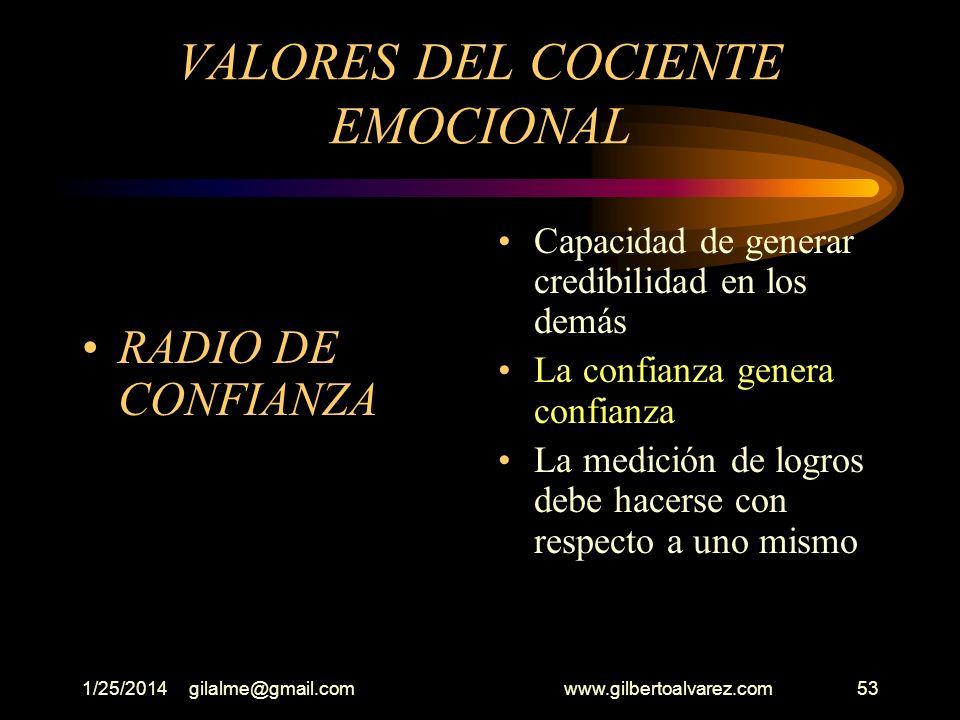 VALORES DEL COCIENTE EMOCIONAL