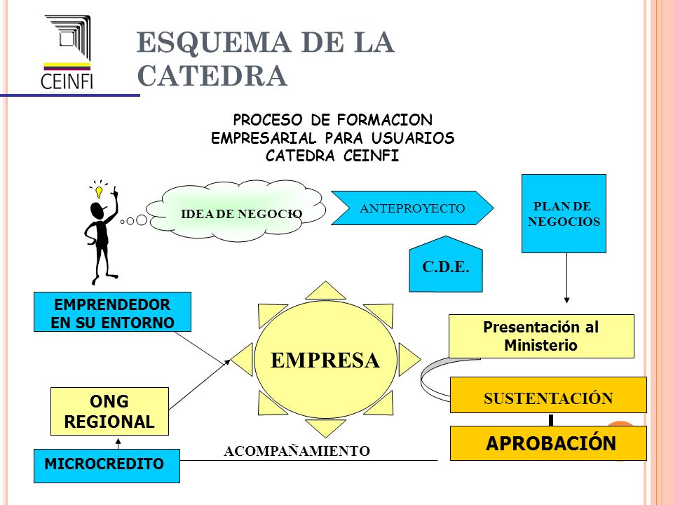 EMPRESARIAL PARA USUARIOS Presentación al Ministerio