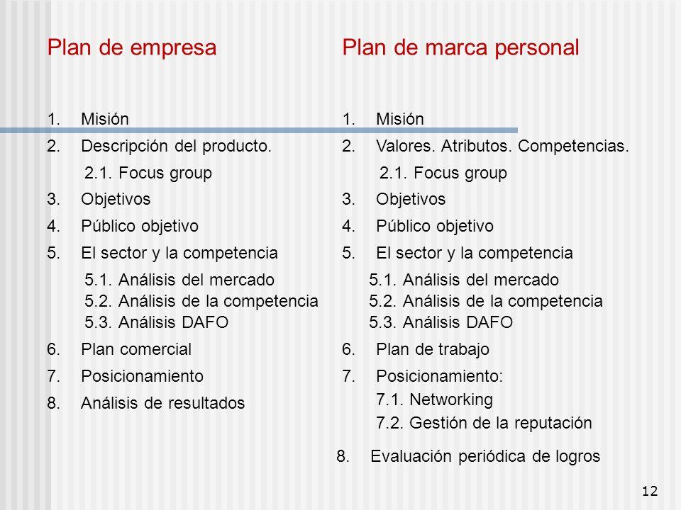 Plan de empresa Plan de marca personal 1. Misión 1. Misión