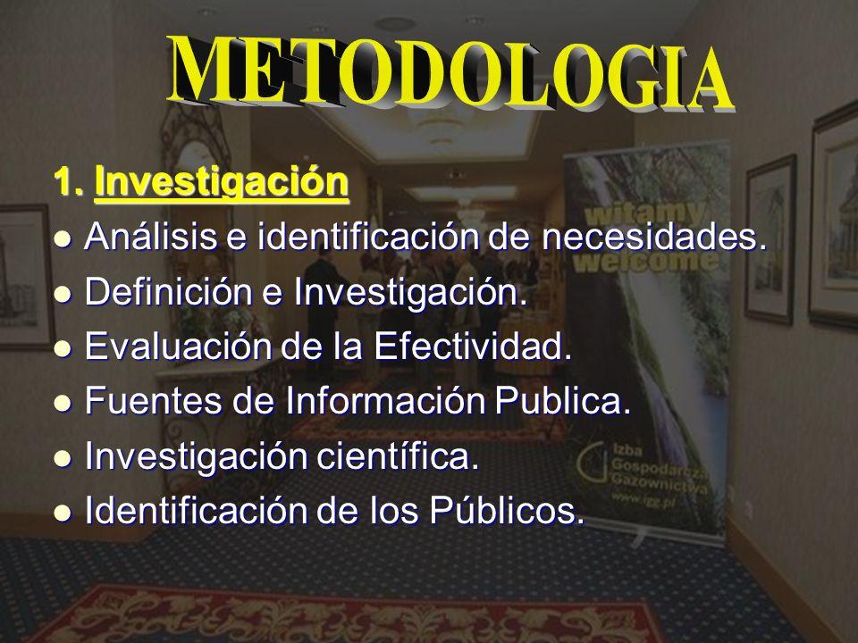 METODOLOGIA 1. Investigación Análisis e identificación de necesidades.