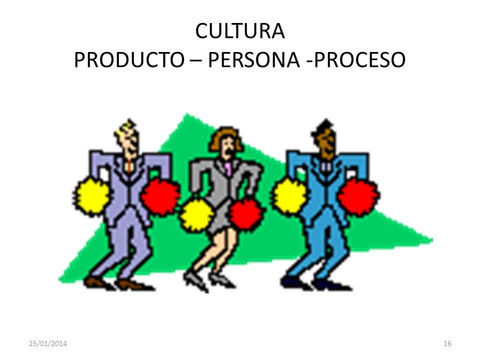 CULTURA PRODUCTO – PERSONA -PROCESO
