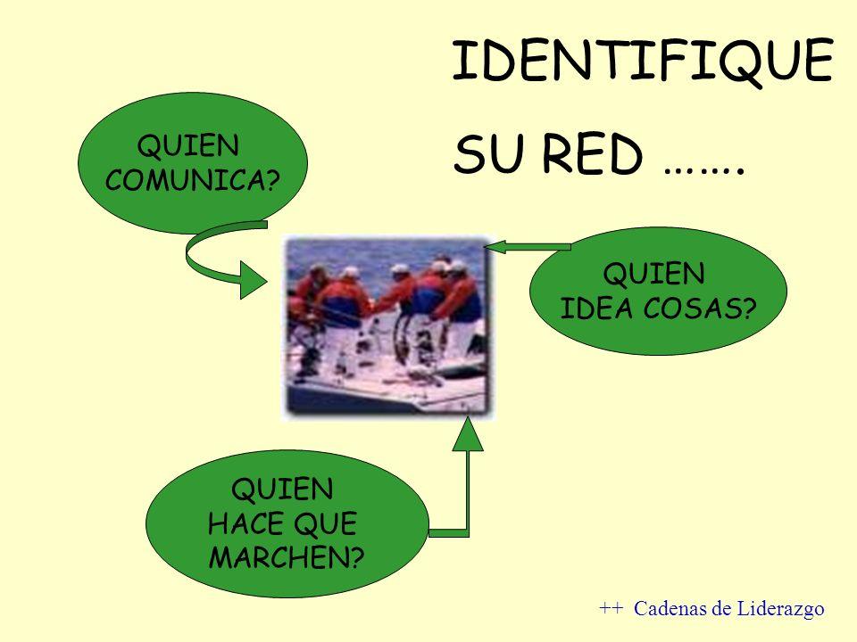 IDENTIFIQUE SU RED ……. QUIEN COMUNICA QUIEN IDEA COSAS QUIEN