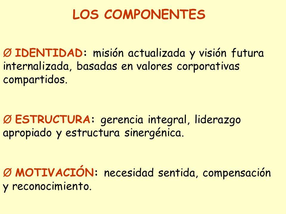 LOS COMPONENTES Ø IDENTIDAD: misión actualizada y visión futura internalizada, basadas en valores corporativas compartidos.