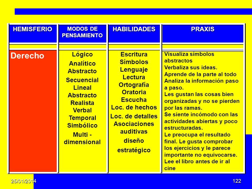 Derecho HEMISFERIO HABILIDADES PRAXIS Lógico Analítico Abstracto