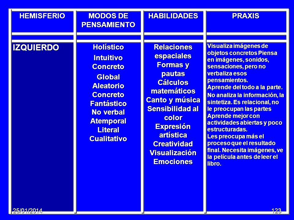 IZQUIERDO HEMISFERIO MODOS DE PENSAMIENTO HABILIDADES PRAXIS Holístico