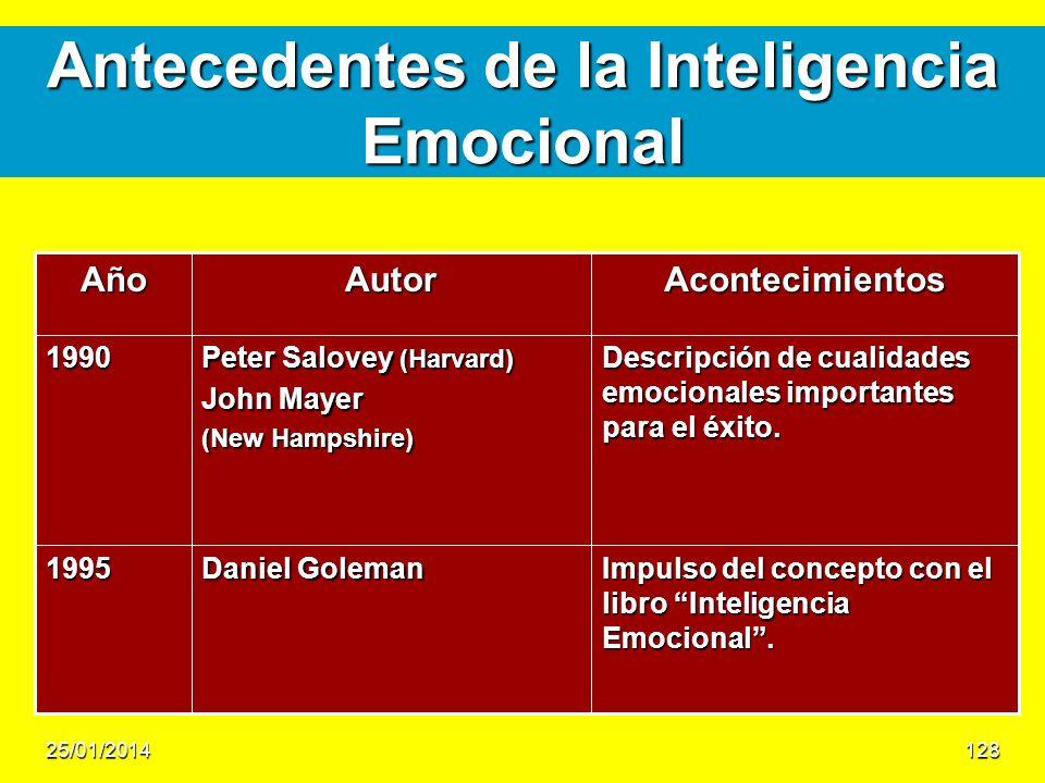 Antecedentes de la Inteligencia Emocional