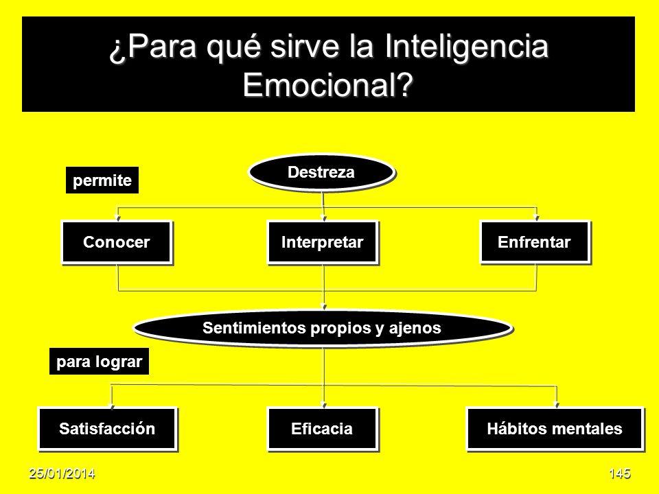 ¿Para qué sirve la Inteligencia Emocional