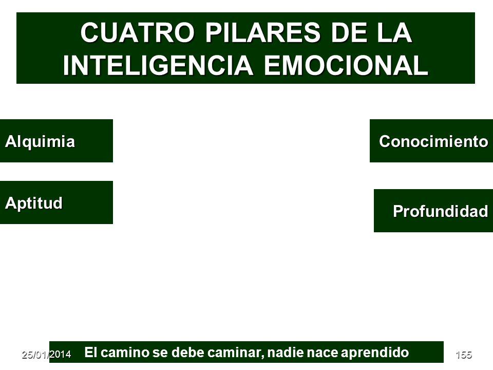 CUATRO PILARES DE LA INTELIGENCIA EMOCIONAL