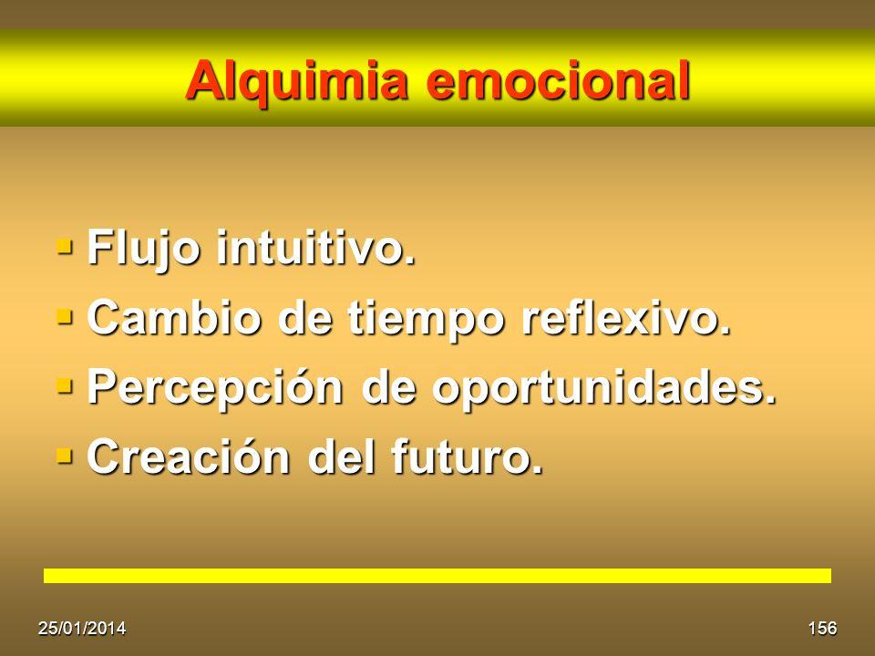 Alquimia emocional Flujo intuitivo. Cambio de tiempo reflexivo.