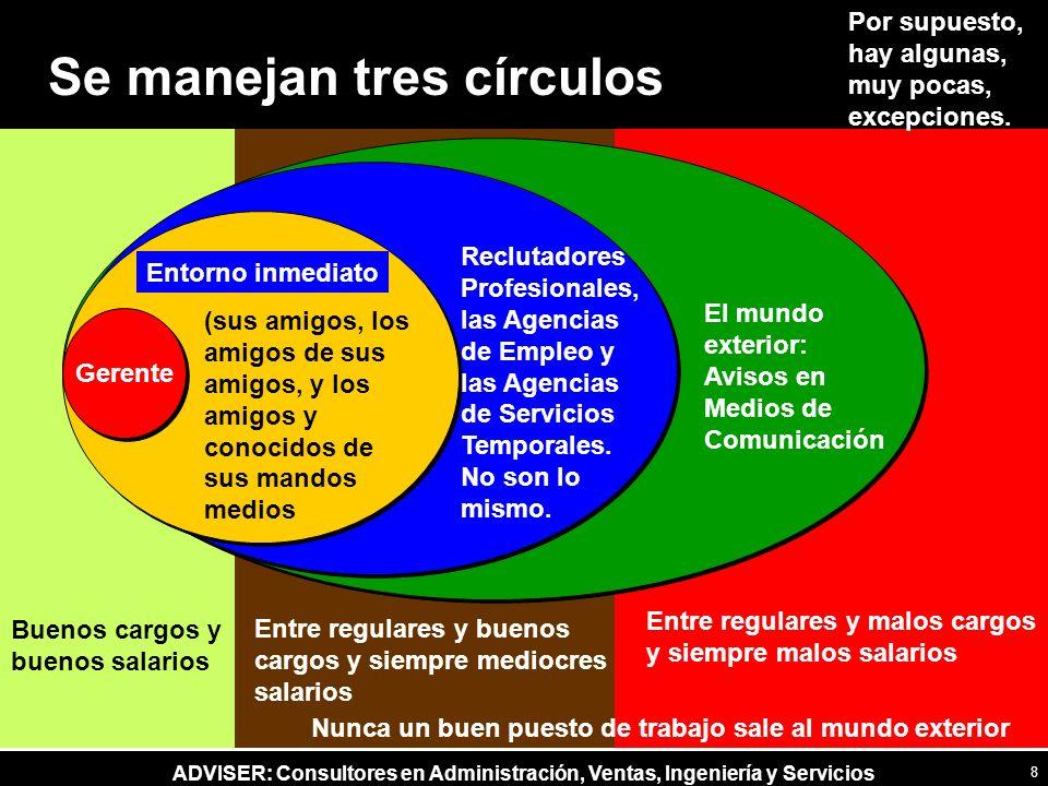 Se manejan tres círculos